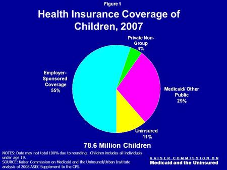 K A I S E R C O M M I S S I O N O N Medicaid and the Uninsured Figure 0 Childrens Coverage: The Role of Medicaid & SCHIP Diane Rowland, Sc.D. Executive.