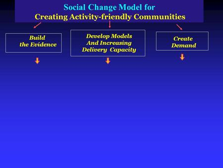 Social Change Model for Creating Activity friendly Communities Build the Evidence Develop Models And Increasing Delivery Capacity Create Demand.