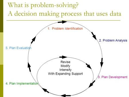 What is problem-solving? A decision making process that uses data 1. Problem Identification 2. Problem Analysis 3. Plan Development 4. Plan Implementation.