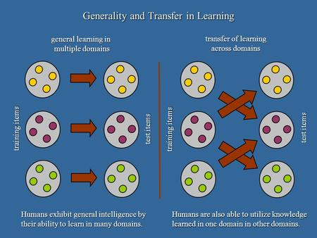 General learning in multiple domains transfer of learning across domains Generality and Transfer in Learning training items test items training items test.