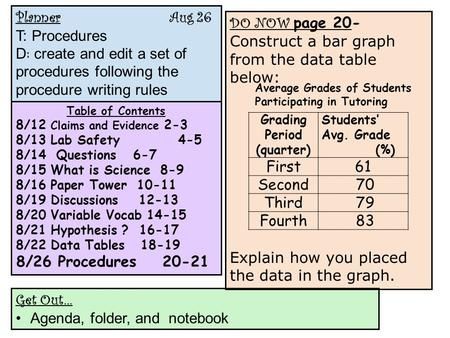 Planner Aug 26 T: Procedures D : create and edit a set of procedures following the procedure writing rules Table of Contents 8/12 Claims and Evidence 2-3.