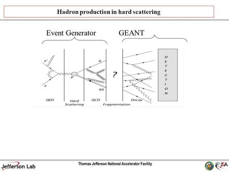 Hadron production in hard scattering Event GeneratorGEANT.