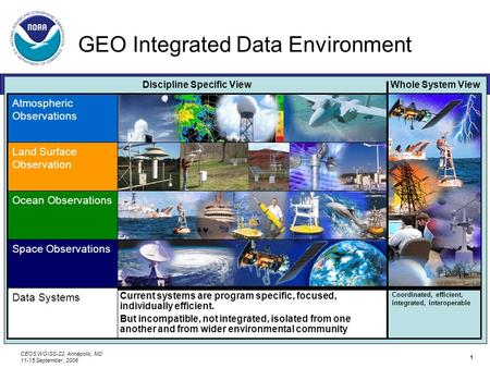 CEOS WGISS-22, Annapolis, MD 11-15 September, 2006 1 GEO Integrated Data Environment NOAA Plan for Integration GEO-IDE Atmospheric Observations Land Surface.