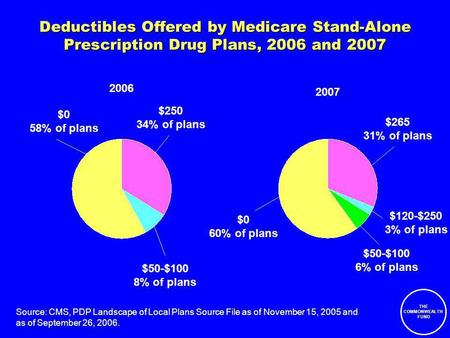 THE COMMONWEALTH FUND Deductibles Offered by Medicare Stand-Alone Prescription Drug Plans, 2006 and 2007 $0 58% of plans $50-$100 8% of plans $250 34%