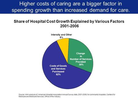 Share of Hospital Cost Growth Explained by Various Factors 2001-2006 Higher costs of caring are a bigger factor in spending growth than increased demand.