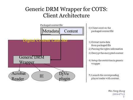 2004-07-13 Wei-Neng Hung 1/ Digital Content Launcher Generic DRM Wrapper for COTS: Client Architecture Generic DRM Wrapper Acrobat Reader IE DjVu plugin.