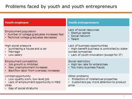 Problems faced by youth and youth entrepreneurs 1 Youth employee Employment population Number of college graduates increases fast Technical college graduates.