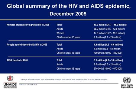 00003-E-1 – December 2005 Global summary of the HIV and AIDS epidemic, December 2005 The ranges around the estimates in this table define the boundaries.