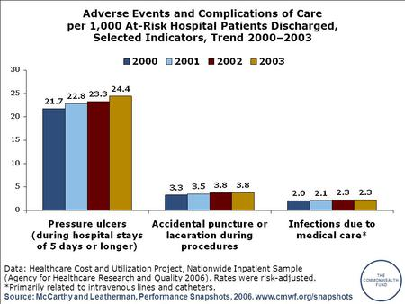THE COMMONWEALTH FUND Source: McCarthy and Leatherman, Performance Snapshots, 2006. www.cmwf.org/snapshots Adverse Events and Complications of Care per.
