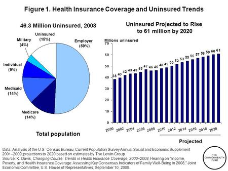 THE COMMONWEALTH FUND Figure 1. Health Insurance Coverage and Uninsured Trends Data: Analysis of the U.S. Census Bureau, Current Population Survey Annual.