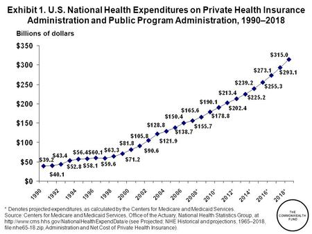 Exhibit 1. U.S. National Health Expenditures on Private Health Insurance Administration and Public Program Administration, 1990–2018 Billions of dollars.