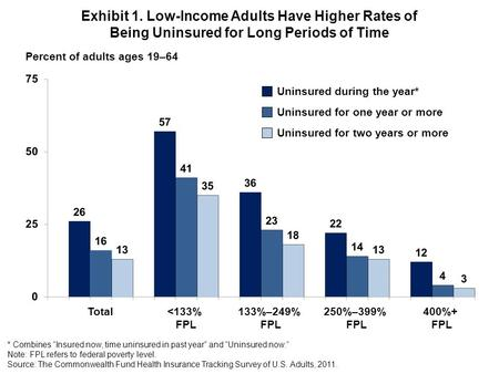 Exhibit 1. Low-Income Adults Have Higher Rates of Being Uninsured for Long Periods of Time * Combines Insured now, time uninsured in past year and Uninsured.