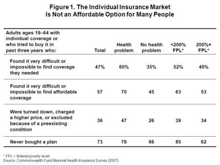 Adults ages 19–64 with individual coverage or who tried to buy it in past three years who: Total Health problem No health problem