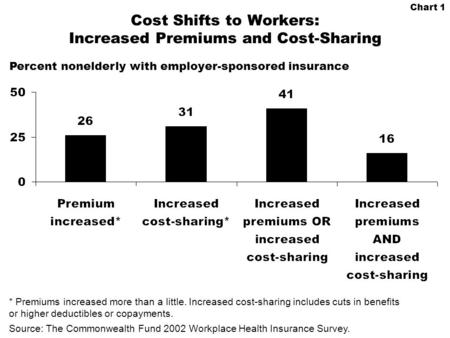 Chart 1 Cost Shifts to Workers: Increased Premiums and Cost-Sharing * Premiums increased more than a little. Increased cost-sharing includes cuts in benefits.