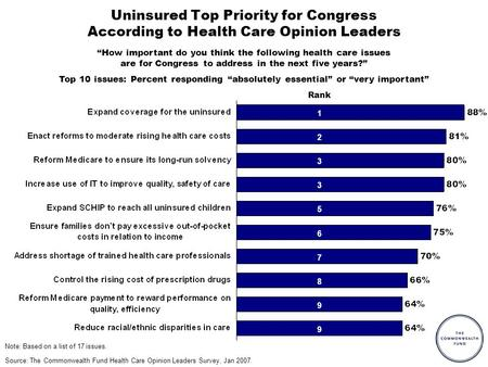 Uninsured Top Priority for Congress According to Health Care Opinion Leaders Source: The Commonwealth Fund Health Care Opinion Leaders Survey, Jan 2007.