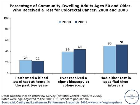 THE COMMONWEALTH FUND Source: McCarthy and Leatherman, Performance Snapshots, 2006. www.cmwf.org/snapshots Percentage of Community-Dwelling Adults Ages.