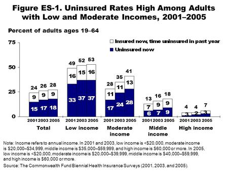 Figure ES-1. Uninsured Rates High Among Adults with Low and Moderate Incomes, 2001–2005 Percent of adults ages 19–64 Note: Income refers to annual income.