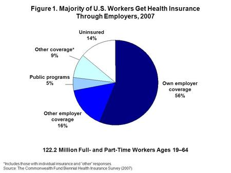 Figure 1. Majority of U.S. Workers Get Health Insurance Through Employers, 2007 Own employer coverage 56% Other employer coverage 16% Public programs 5%