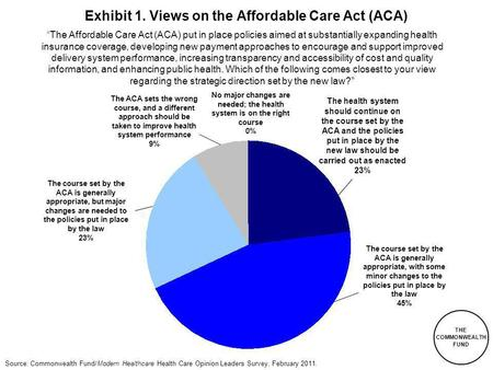 THE COMMONWEALTH FUND Source: Commonwealth Fund/Modern Healthcare Health Care Opinion Leaders Survey, February 2011. Exhibit 1. Views on the Affordable.