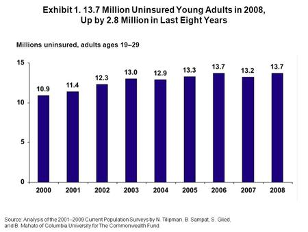 Exhibit 1. 13.7 Million Uninsured Young Adults in 2008, Up by 2.8 Million in Last Eight Years Millions uninsured, adults ages 19–29 Source: Analysis of.