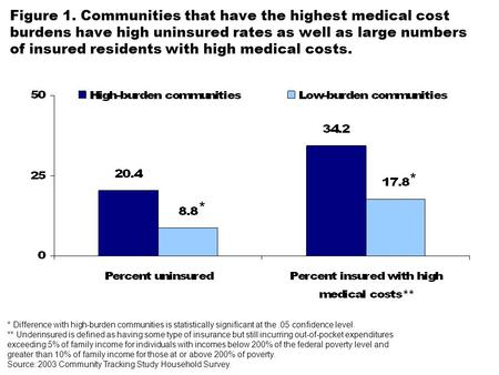 Figure 1. Communities that have the highest medical cost burdens have high uninsured rates as well as large numbers of insured residents with high medical.