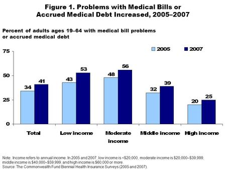 Figure 1. Problems with Medical Bills or Accrued Medical Debt Increased, 2005–2007 Note: Income refers to annual income. In 2005 and 2007, low income is.