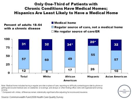 Source: Commonwealth Fund 2006 Health Care Quality Survey. Percent of adults 18–64 with a chronic disease Only One-Third of Patients with Chronic Conditions.