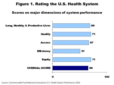Figure 1. Rating the U.S. Health System Scores on major dimensions of system performance Source: Commonwealth Fund National Scorecard on U.S. Health System.