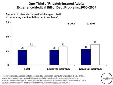 One-Third of Privately Insured Adults Experience Medical Bill or Debt Problems, 2005–2007 * Had problems paying medical bills, contacted by a collection.