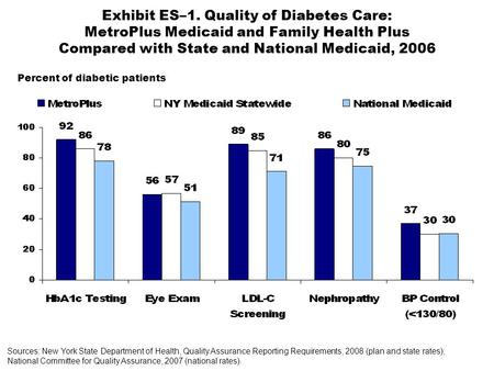 Exhibit ES–1. Quality of Diabetes Care: MetroPlus Medicaid and Family Health Plus Compared with State and National Medicaid, 2006 Sources: New York State.