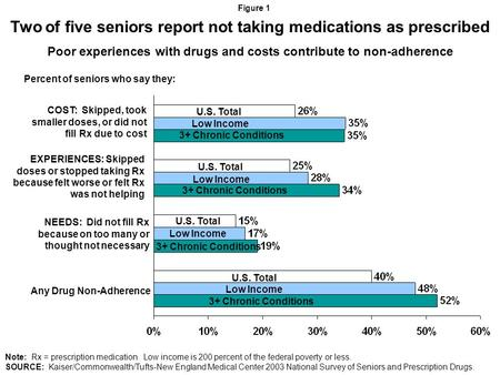 Two of five seniors report not taking medications as prescribed Poor experiences with drugs and costs contribute to non-adherence Figure 1 Note: Rx = prescription.