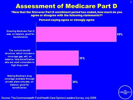 1 THE COMMONWEALTH FUND Source: The Commonwealth Fund Health Care Opinion Leaders Survey, July 2006. Assessment of Medicare Part D Now that the first-ever.