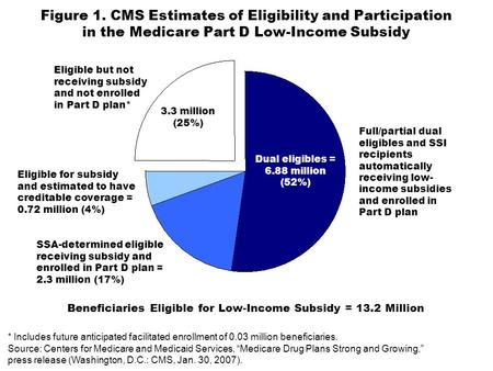 Figure 1. CMS Estimates of Eligibility and Participation in the Medicare Part D Low-Income Subsidy Full/partial dual eligibles and SSI recipients automatically.