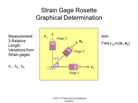 1.033/1.57 Mechanics of Material Systems Strain Gage Rosette Graphical Determination Measurement: 3 Relative Length Variations from Strain gages λ 1, λ
