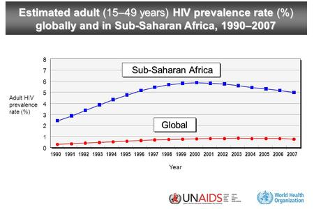 Estimated adult (15–49 years) HIV prevalence rate (%) globally and in Sub-Saharan Africa, 1990–2007 Year Adult HIV prevalence rate (%) 0 1 2 3 4 5 6 7.