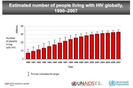 AIDS epidemic update Figure 2007. AIDS epidemic update Figure 2007 Estimated adult (15–49 years) HIV prevalence rate (%) globally and in Sub-Saharan Africa,