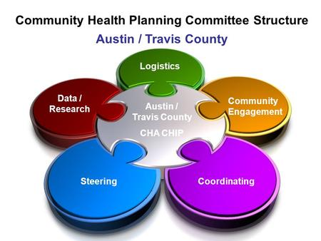 SteeringCoordinating Data / Research Logistics Community Engagement Community Health Planning Committee Structure Austin / Travis County CHA CHIP.