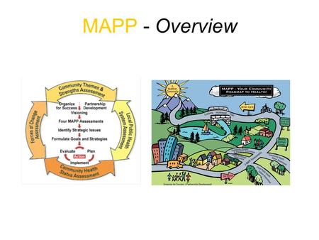 MAPP - Overview. Three Keys to MAPP Strategic Thinking Community Driven Process Focus on the Local Public Health System.