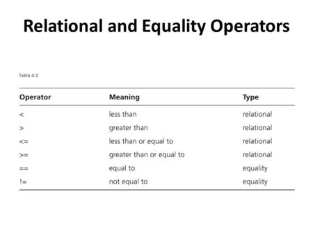 Relational and Equality Operators Table 4-1. Sample Conditions Table 4-2.