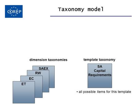 SAEX RW EC Taxonomy model COREP SA Capital Requirements template taxonomy all possible items for this template ET dimension taxonomies.