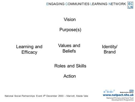 EC LN ENGAGING COMMUNITIES LEARNING NETWORK National Social Partnerships Event 4 th December 2003 – Marriott, Maida Vale Vision Purpose(s) Values and Beliefs.