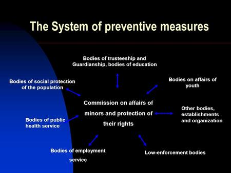 The System of preventive measures Bodies of trusteeship and Guardianship, bodies of education Bodies of social protection of the population Bodies on affairs.