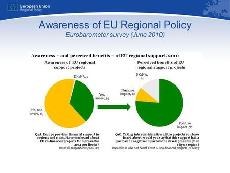 Awareness of EU Regional Policy Eurobarometer survey (June 2010)