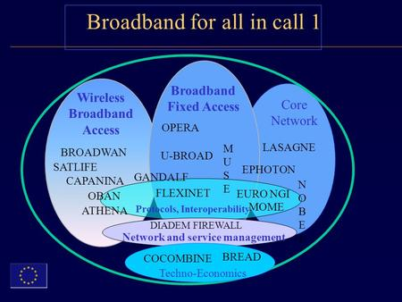 Broadband for all in call 1 Broadband Fixed Access Wireless Broadband Access Protocols, Interoperability Network and service management NOBELNOBEL OPERA.