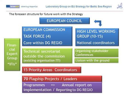 EUROPEAN COUNCIL EUROPEAN COMMISSION TASK FORCE (4) Core within DG REGIO EUROPEAN COMMISSION TASK FORCE (4) Core within DG REGIO HIGH LEVEL WORKING GROUP.