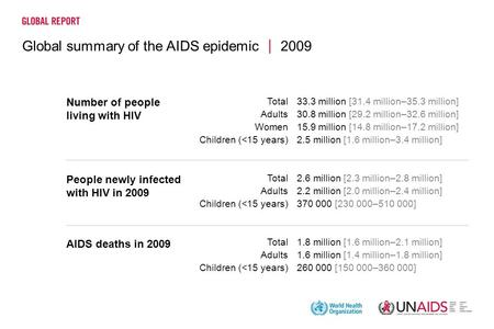 Global summary of the AIDS epidemic 2009 33.3 million [31.4 million–35.3 million] 30.8 million [29.2 million–32.6 million] 15.9 million [14.8 million–17.2.