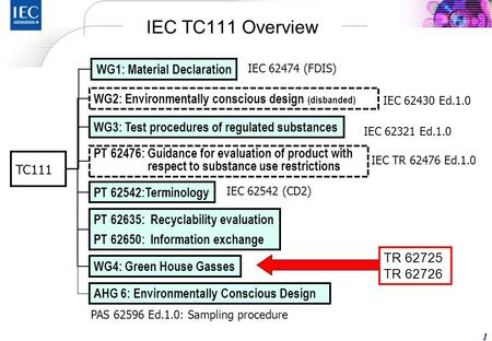 Yoshiaki ICHIKAWA 5 September 2011 IEC/TC 111 Chair Environment Strategy Office Hitachi, Ltd. IEC TC111 WG4 Activities Session 1: Ongoing Initiatives for.