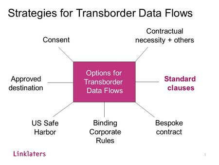 Transborder Data Flows & Privacy Contractual clauses in the practice Tanguy Van Overstraeten Washington DC October 16, 2007.