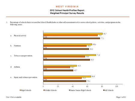 W E S T V I R G I N I A 2012 School Health Profiles Report Weighted Principal Survey Results.