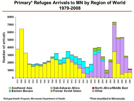 Primary* Refugee Arrivals MN by Region of World 1979-2008 Primary* Refugee Arrivals to MN by Region of World 1979-2008 Refugee Health Program, Minnesota.